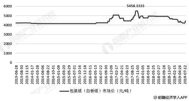 2013-2019年7月中国包装用纸市场价格走势情况