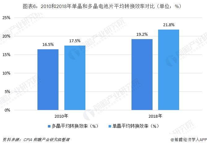 图表6:2010和2018年单晶和多晶电池片平均转换效率对比(单位:%)