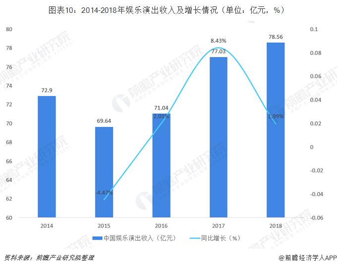 图表10:2014-2018年娱乐演出收入及增长情况(单位:亿元,%)