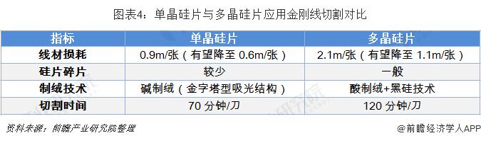 图表4:单晶硅片与多晶硅片应用金刚线切割对比