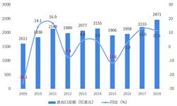 2018年中国与匈牙利双边<em>贸易</em>全景图(附<em>中国</em>和匈牙利主要进出口产业数据)