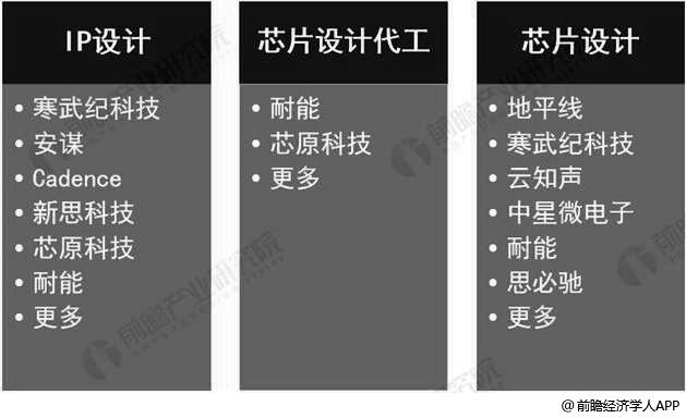 中国人工智能芯片企业按商业模式分类分析情况