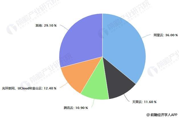 2018年中国公有云IaaS市场份额占比统计情况