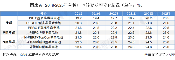 图表9:2018-2025年各种电池转变效率变化情况(单位:%)