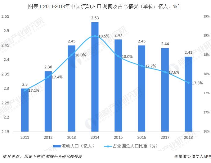 图表1:2011-2018年中国流动人口规模及占比情况(单位:亿人,%)