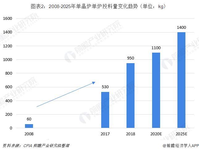 图表2:2008-2025年单晶炉单炉投料量变化趋势(单位:kg)