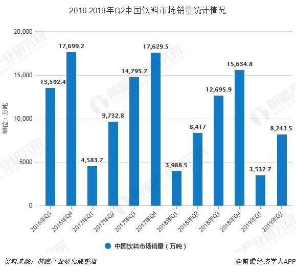 2016-2019年Q2中国饮料市场销量统计情况