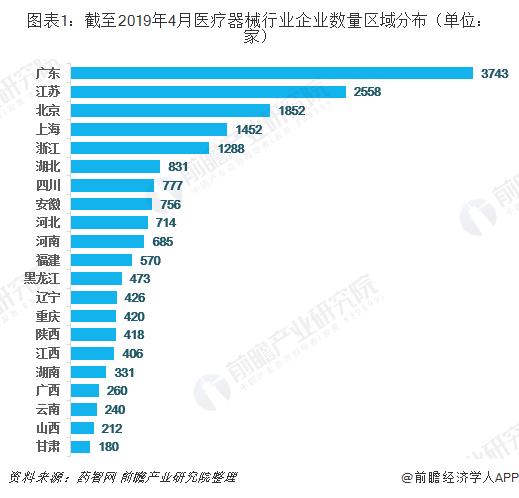 图表1:截至2019年4月医疗器械行业企业数量区域分布(单位:家)