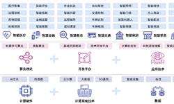 一文了解2019年中国人工智能行业企业布局 侧重于技术层和应用层