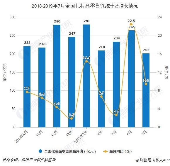 2018-2019年7月全国化妆品零售额统计及增长情况