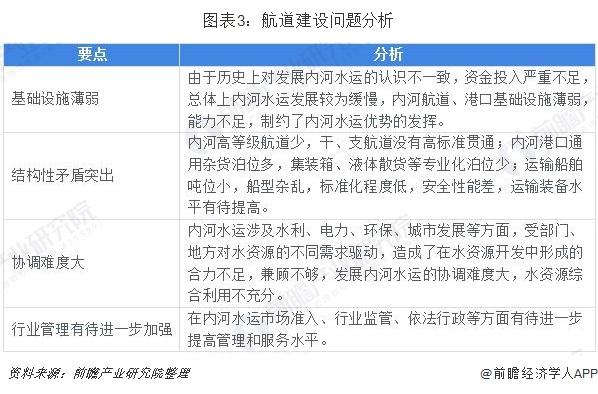 长江内河航运_2019年中国航道建设行业发展现状和市场趋势分析,生态航道和 ...