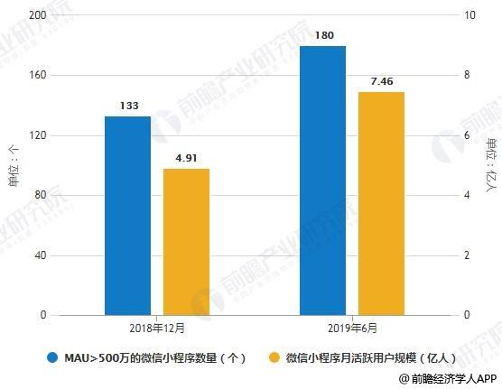 2018-2019年6月MAU>500万的微信小程序数量及活跃人群数量统计情况
