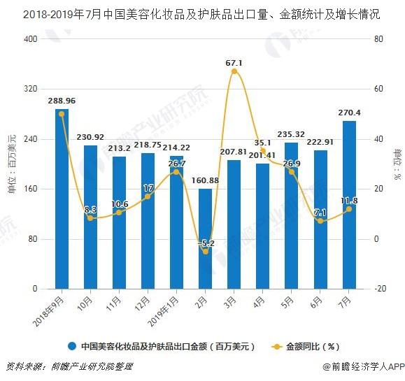 2018-2019年7月中国美容化妆品及护肤品出口量、金额统计及增长情况