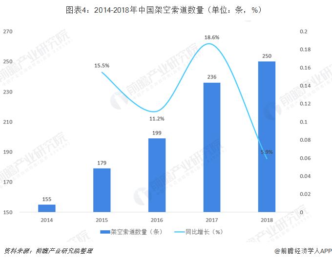 图表4:2014-2018年中国架空索道数量(单位:条,%)