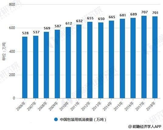 2006-2018年中国包装用纸生产量、消费量统计情况