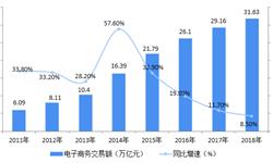 2018年中國休閑食品電商發展現狀與發展趨勢 電商規模不斷擴大,線上線下融合加深【組圖】