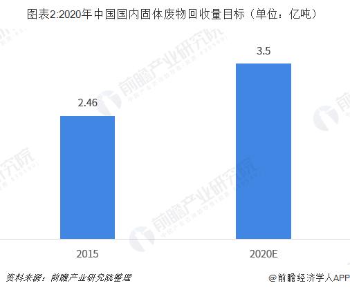 图表2:2020年中国国内固体废物回收量目标(单位:亿吨)