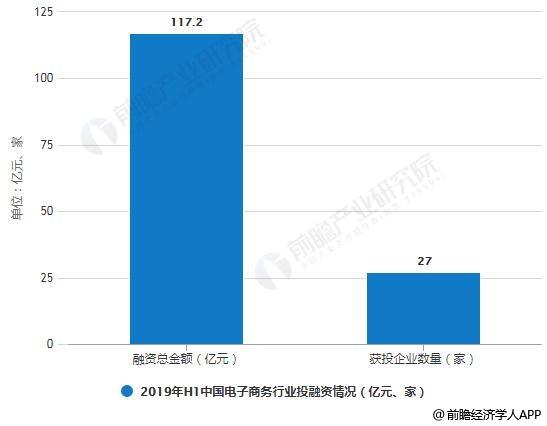 2019年H1中国电子商务行业融资总金额及企业获投数量统计情况