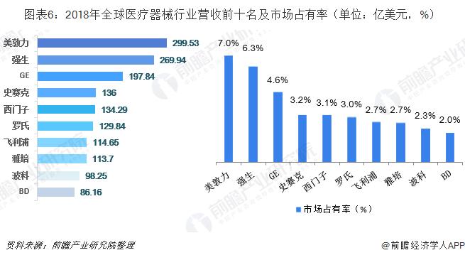 图表6:2018年全球医疗器械行业营收前十名及市场占有率(单位:亿美元,%)