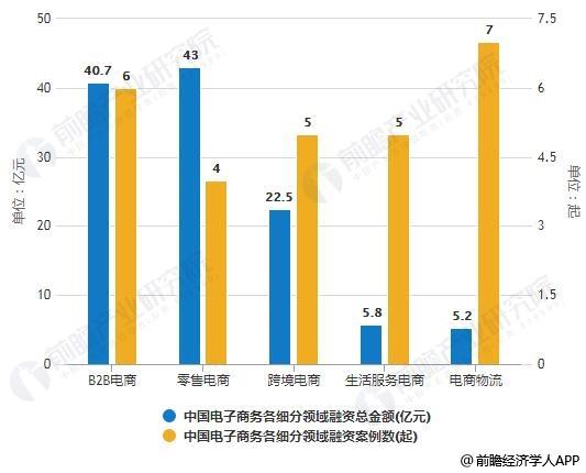 2019年H1中国电子商务各细分领域融资总金额及案例数统计情况