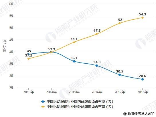 2013-2018年中国运动服饰行业国内外品牌市场占有率对比情况