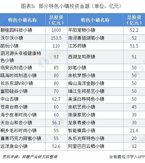 图表3:部分特色小镇投资金额(单位:亿元)