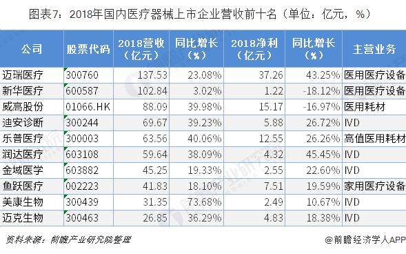 图表7:2018年国内医疗器械上市企业营收前十名(单位:亿元,%)