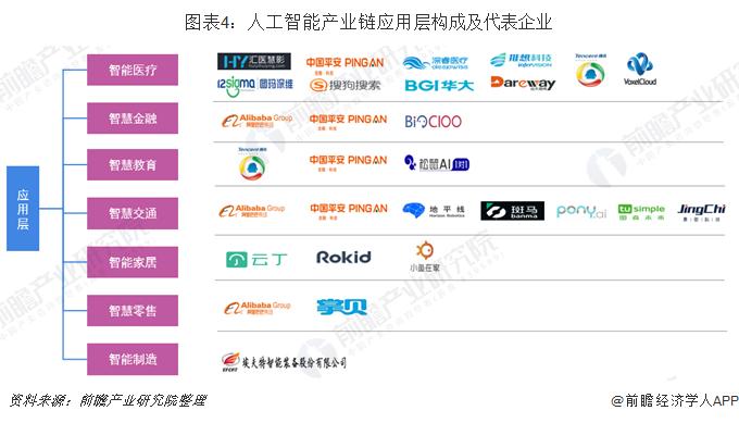 图表4:人工智能产业链应用层构成及代表企业