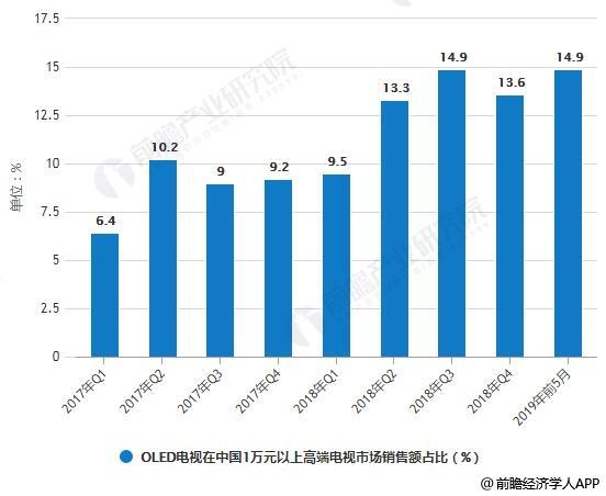 2017-2019年前5月OLED电视在中国1万元以上高端电视市场销售额占比统计情况