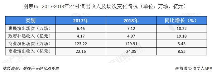 图表6:2017-2018年农村演出收入及场次变化情况(单位:万场,亿元)