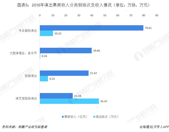 图表5:2018年演出票房收入分类别场次及收入情况(单位:万场,万元)