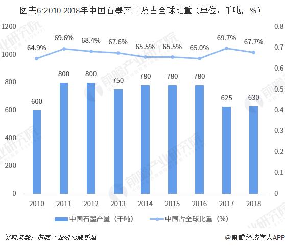 图表6:2010-2018年中国石墨产量及占全球比重(单位:千吨,%)