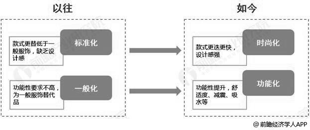 消费升级背景下中国运动服务消费观念变化情况