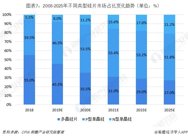 图表7:2008-2025年不同类型硅片市场占比变化趋势(单位:%)