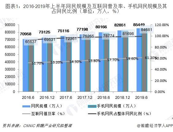 图表1:2016-2019年上半年网民规模及互联网普及率、手机网民规模及其占网民比例(单位:万人,%)