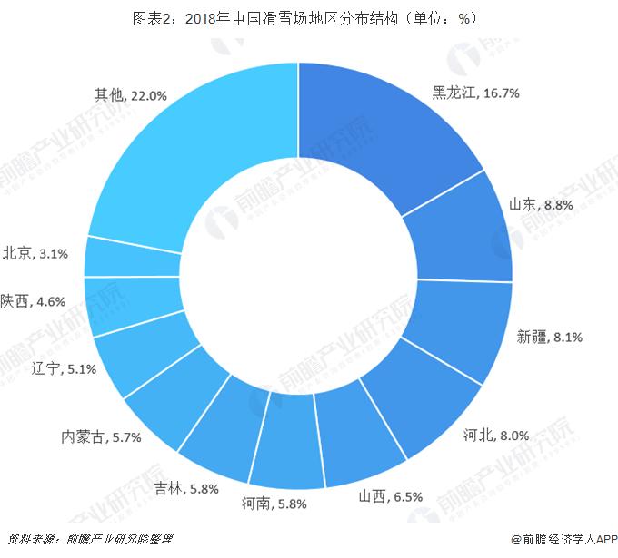 图表2:2018年中国滑雪场地区分布结构(单位:%)