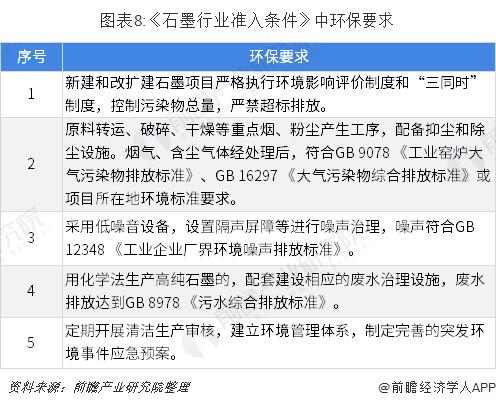 图表8:《石墨行业准入条件》中环保要求