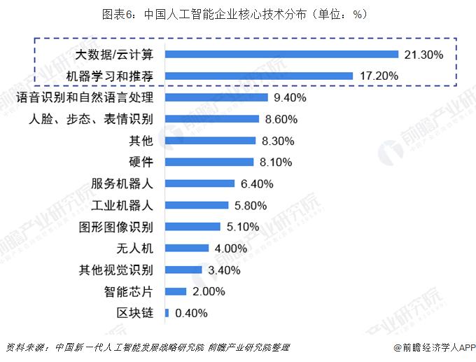 图表6:中国人工智能企业核心技术分布(单位:%)