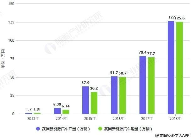 2013-2018年我国新能源汽车产销量统计情况