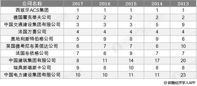 2013-2017年国际承包商TOP10排名分析情况