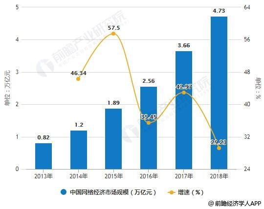 2013-2018年中国网络经济市场规模统计及增长情况