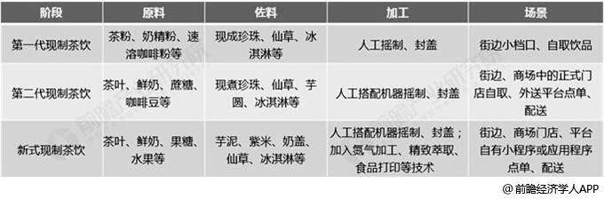 中国传统现制茶饮与新式现制茶饮不同维度对比分析情况