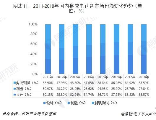图表11:2011-2018年国内集成电路各市场份额变化趋势(单位:%)