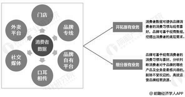 未来中国各现制茶饮品牌消费者数据运用分析情况