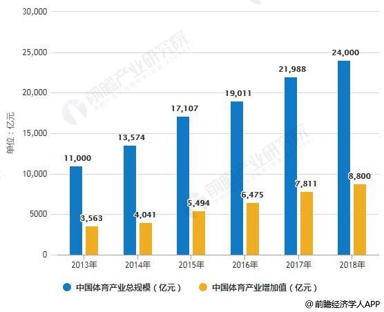2013-2018年中国体育产业总规模、增加值统计情况