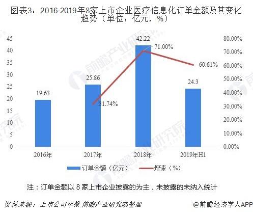 图表3:2016-2019年8家上市企业医疗信息化订单金额及其变化趋势(单位:亿元,%)