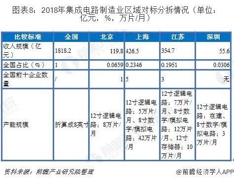 图表8:2018年集成电路制造业区域对标分拆情况(单位:亿元,%,万片/月)