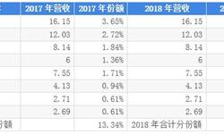 一文了解2019年中国医疗信息化行业格局和发展趋势