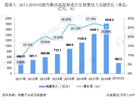 图表7:2011-2019.03国内集成电路制造行业销售收入总额变化(单位:亿元,%)