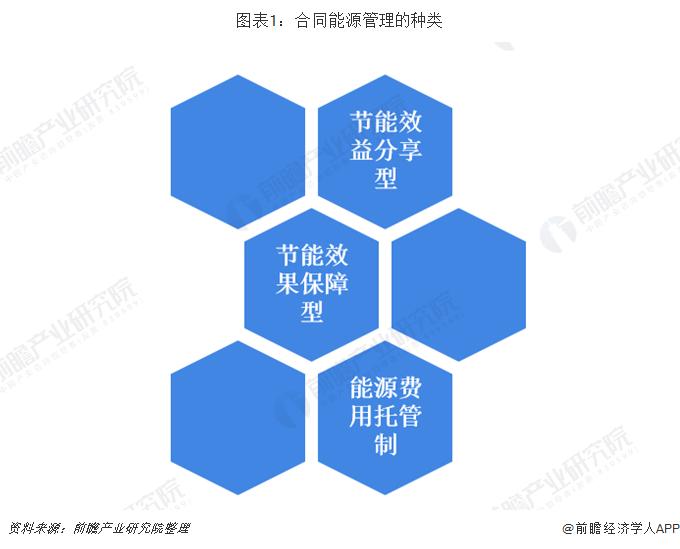 图表1:合同能源管理的种类